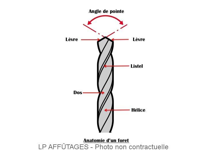 Anatomie d'un foret LPAFFUTAGES